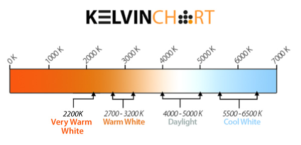LED Kevin chart from Innolite